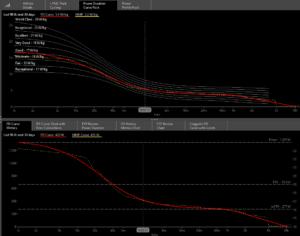 Race Report Power Distribution Curve